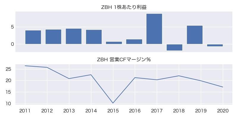 ZBH 1株利益・営業CFマージン%