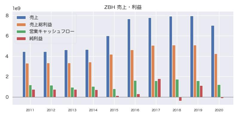 ZBH 売上・利益