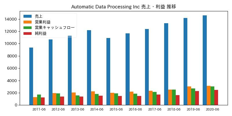 Automatic Data Processing Inc 売上・利益 推移