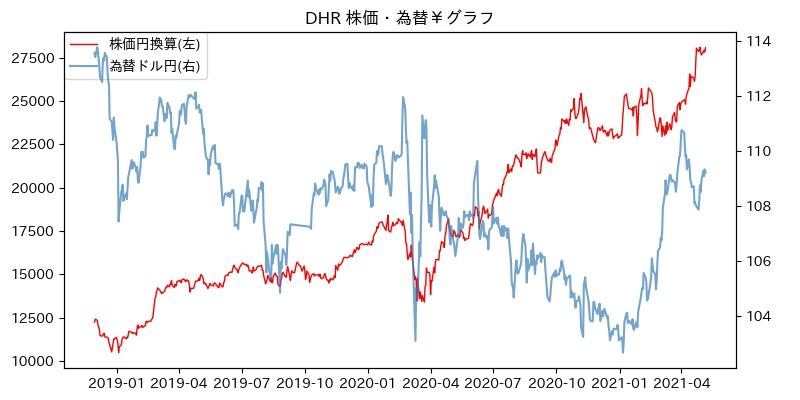 DHR 株価・為替¥グラフ