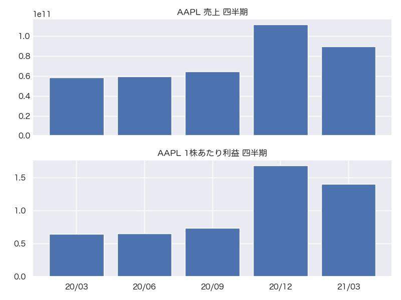 AAPL 売上・1株利益 四半期推移
