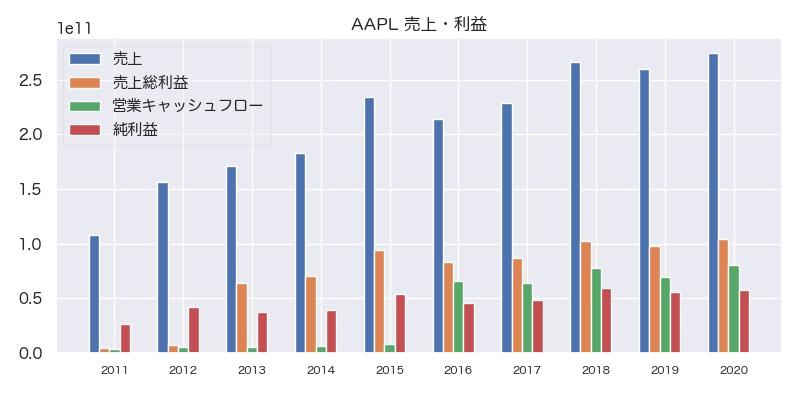 AAPL 売上・利益