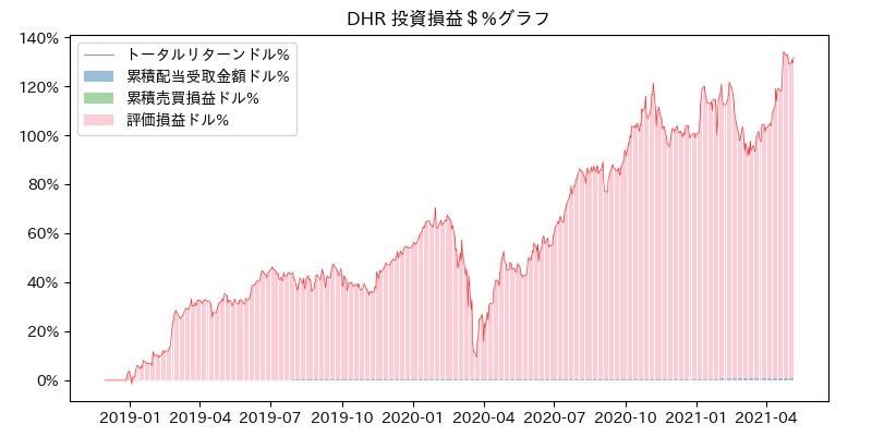 DHR 投資損益$%グラフ