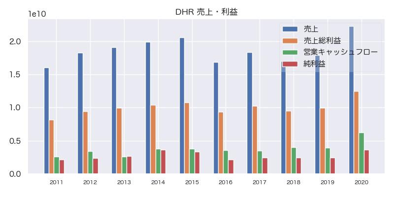 DHR 売上・利益