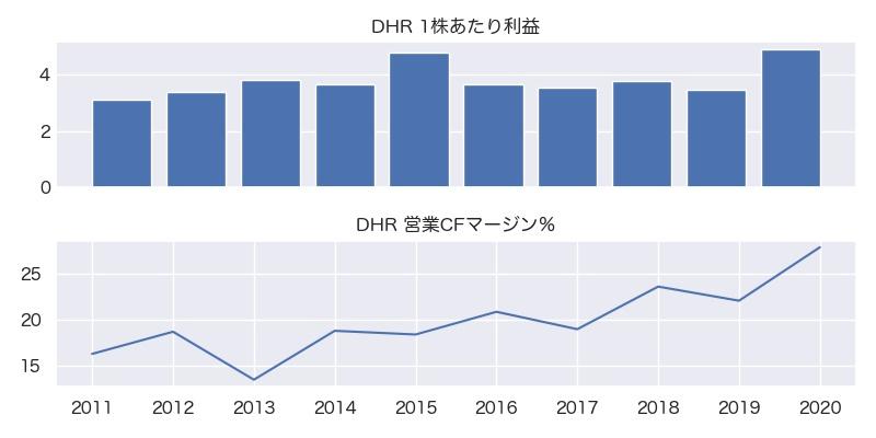 DHR 1株利益・営業CFマージン%