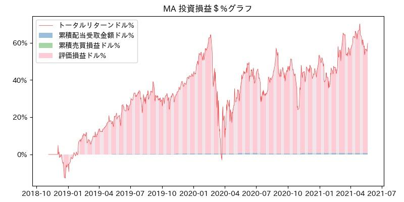 MA 投資損益$%グラフ