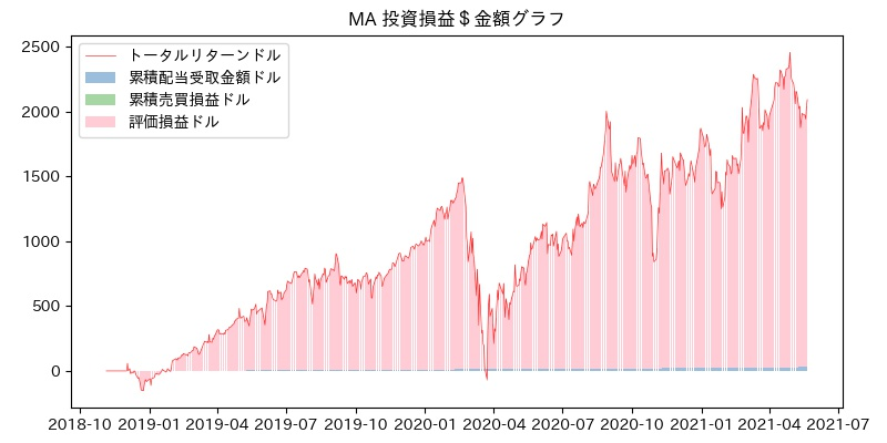 MA 投資損益$グラフ