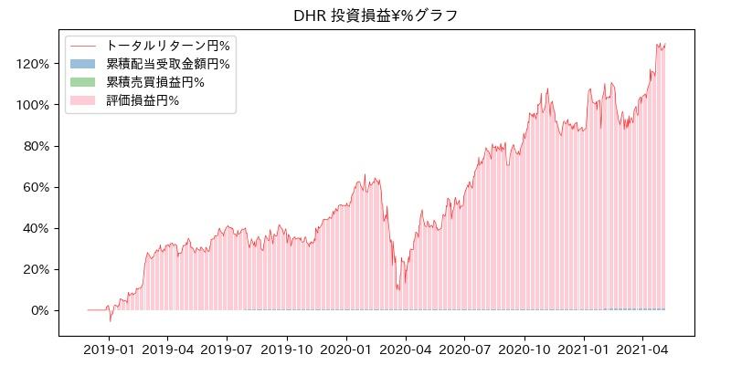 DHR 投資損益¥%グラフ