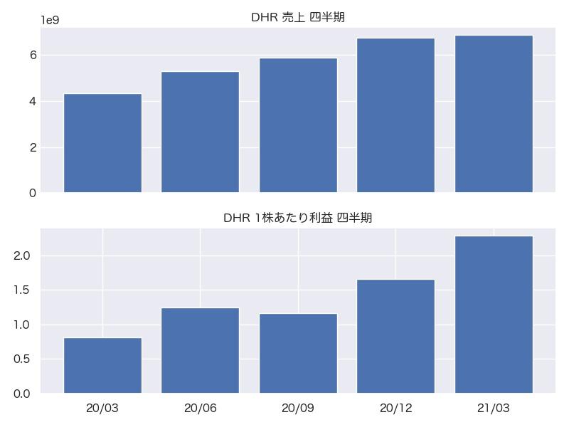 DHR 売上・1株利益 四半期推移