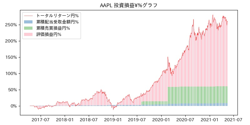 AAPL 投資損益¥%グラフ