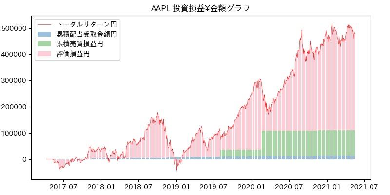 AAPL 投資損益¥グラフ
