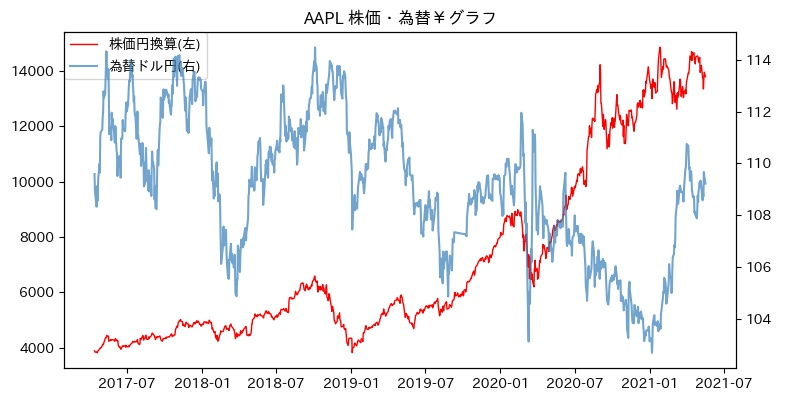 AAPL 株価・為替¥グラフ