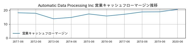 Automatic Data Processing Inc 営業キャッシュフローマージン推移