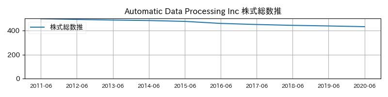 Automatic Data Processing Inc 株式総数推移