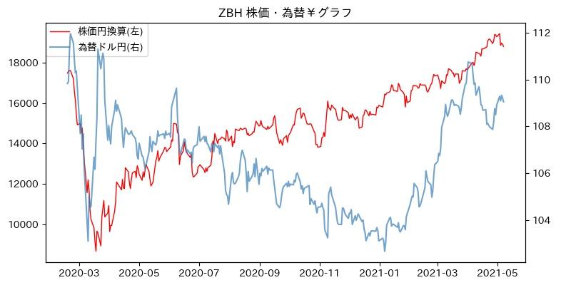 ZBH 株価・為替¥グラフ