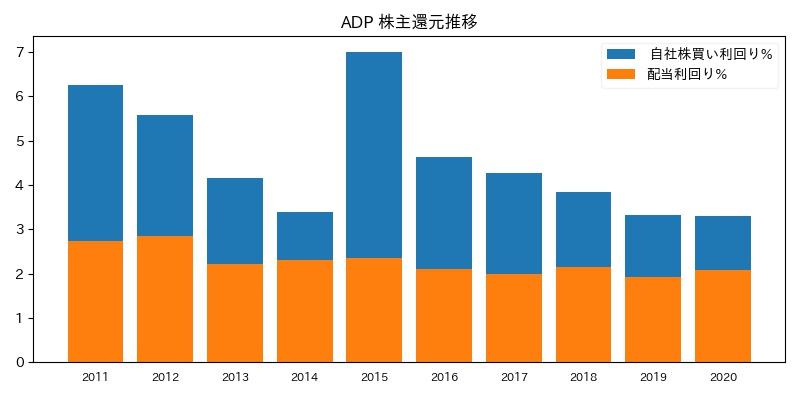 ADP 株主還元推移