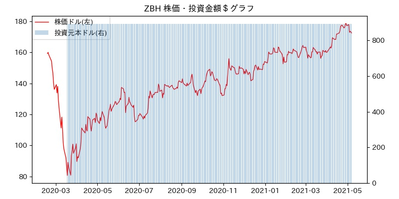 ZBH 株価・投資金額$グラフ