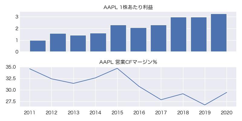 AAPL 1株利益・営業CFマージン%