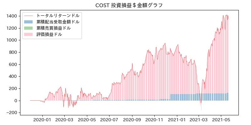 COST 投資損益$グラフ
