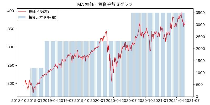 マスター カード 株価