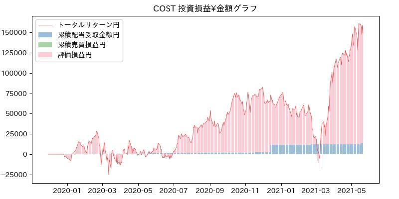 COST 投資損益¥グラフ