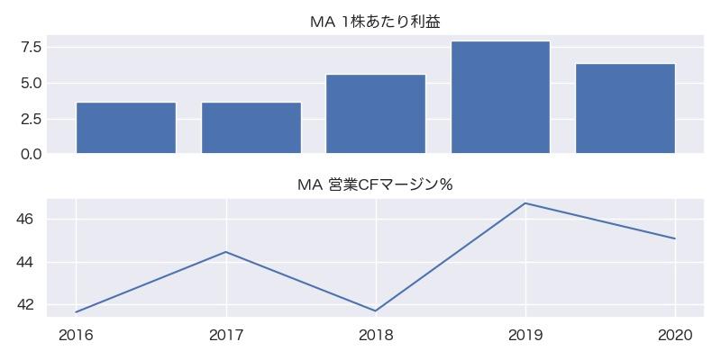 MA 1株利益・営業CFマージン%