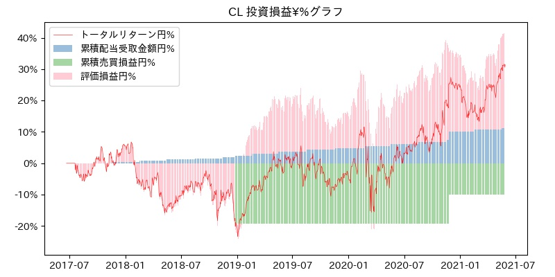 CL 投資損益¥%グラフ