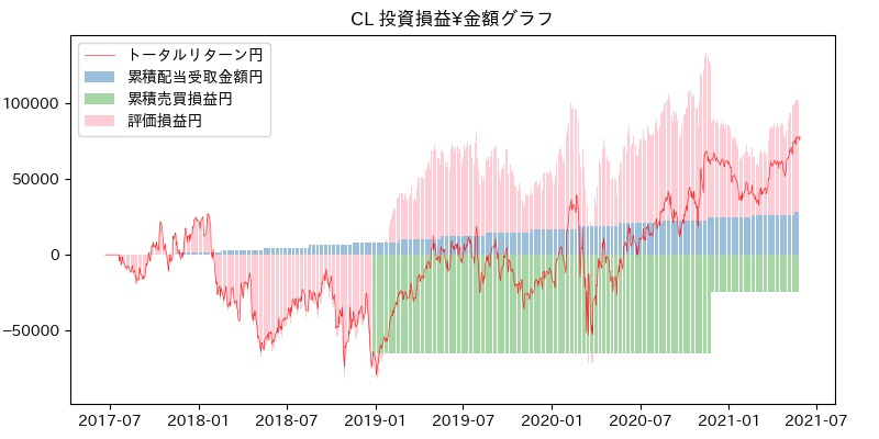 CL 投資損益¥グラフ