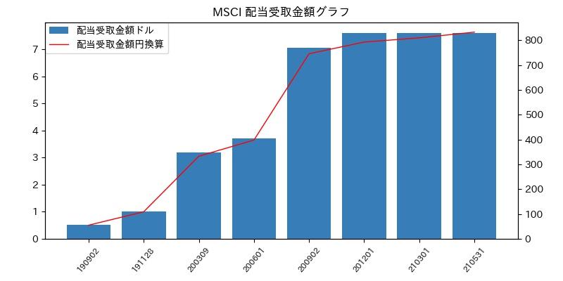 MSCI 配当受取金額グラフ