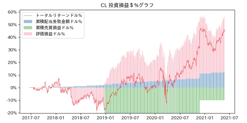 CL 投資損益$%グラフ