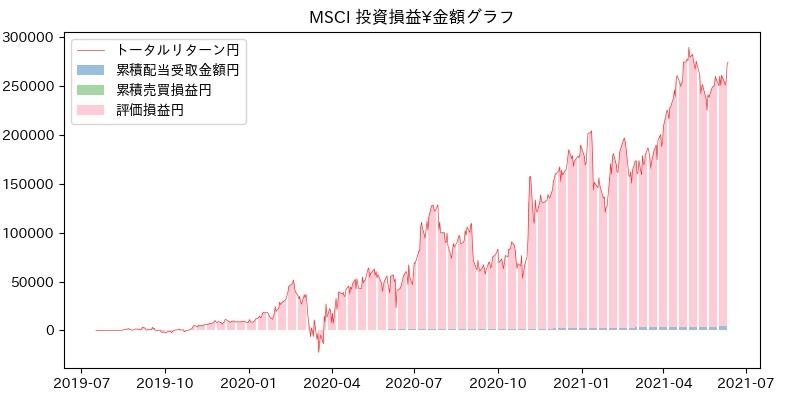MSCI 投資損益¥グラフ