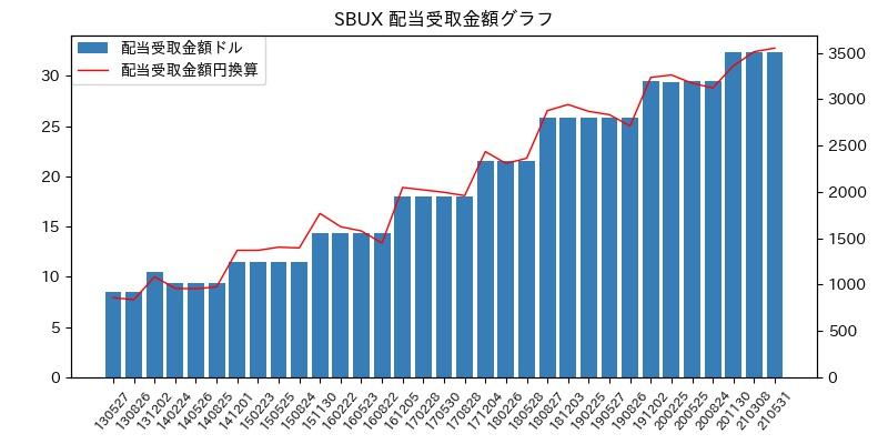 SBUX 配当受取金額グラフ