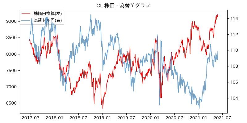 CL 株価・為替¥グラフ
