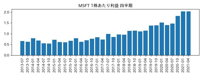 MSFT 1株利益・営業CFマージン%