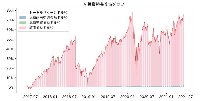V 投資損益$%グラフ