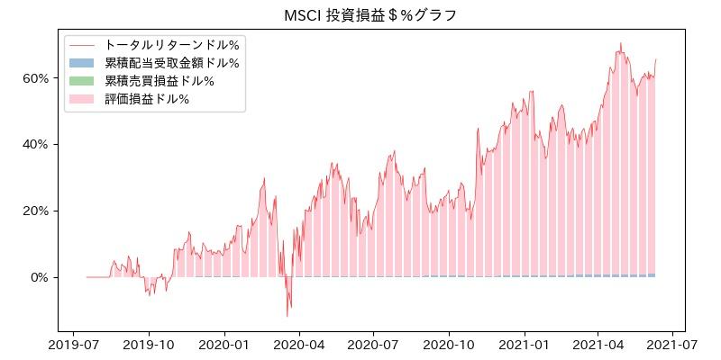 MSCI 投資損益$%グラフ