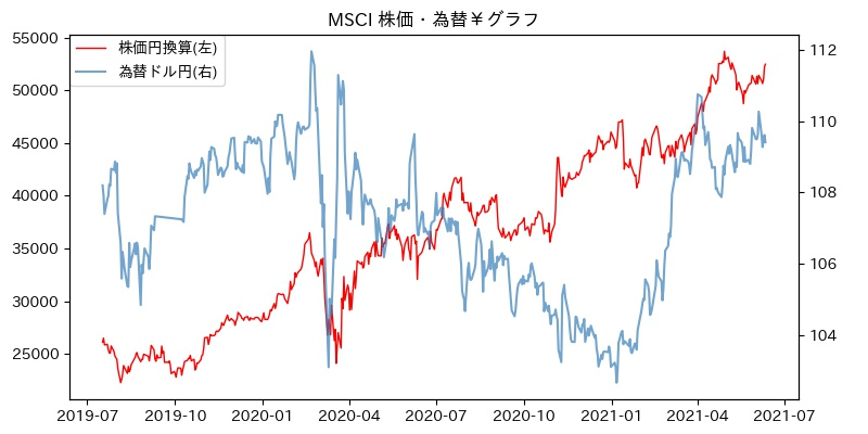 MSCI 株価・為替¥グラフ