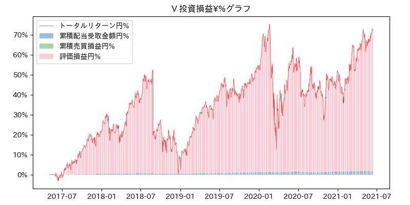 V 投資損益¥%グラフ