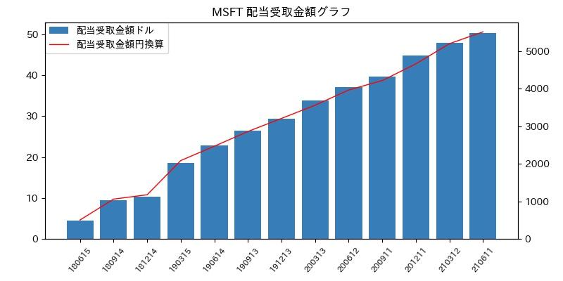 MSFT 配当受取金額グラフ