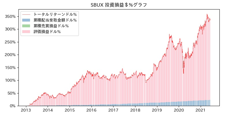 SBUX 投資損益$%グラフ