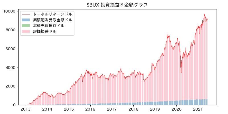 SBUX 投資損益$グラフ
