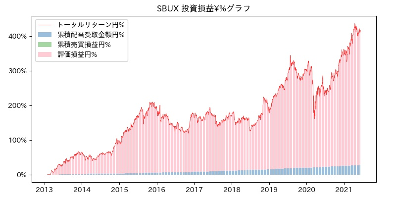 SBUX 投資損益¥%グラフ