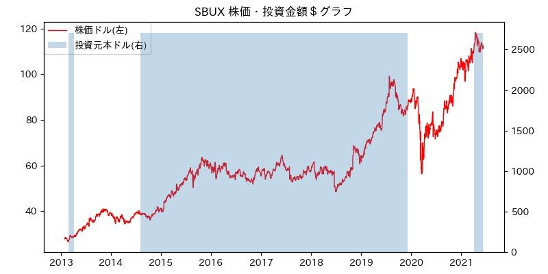 SBUX 株価・投資金額$グラフ