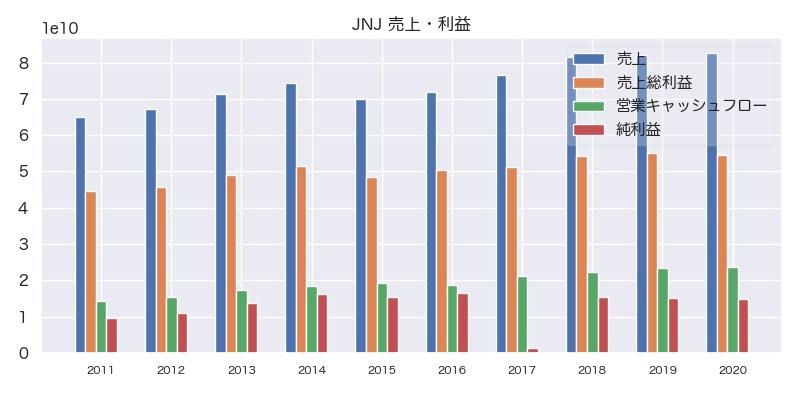 JNJ 売上・利益