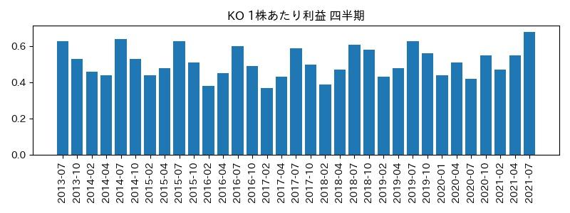 KO 1株利益・営業CFマージン%