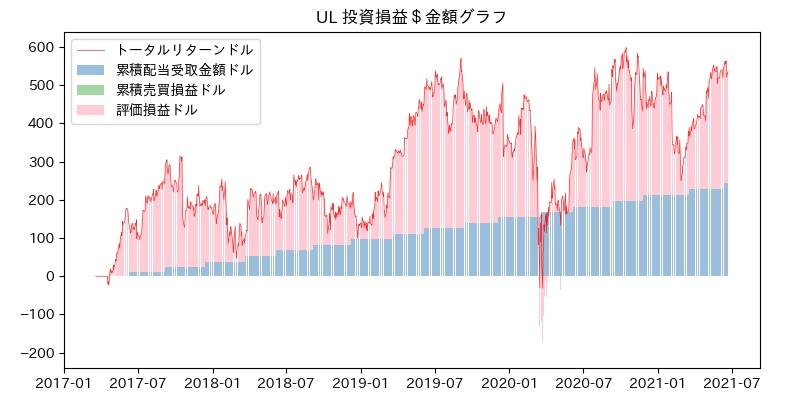 UL 投資損益$グラフ
