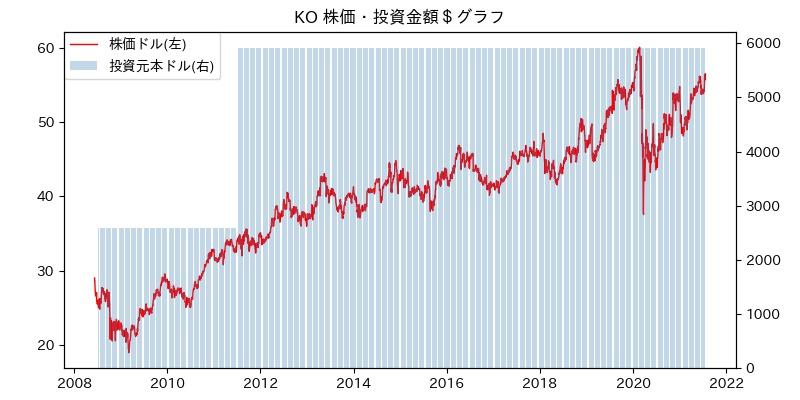KO 株価・投資金額$グラフ
