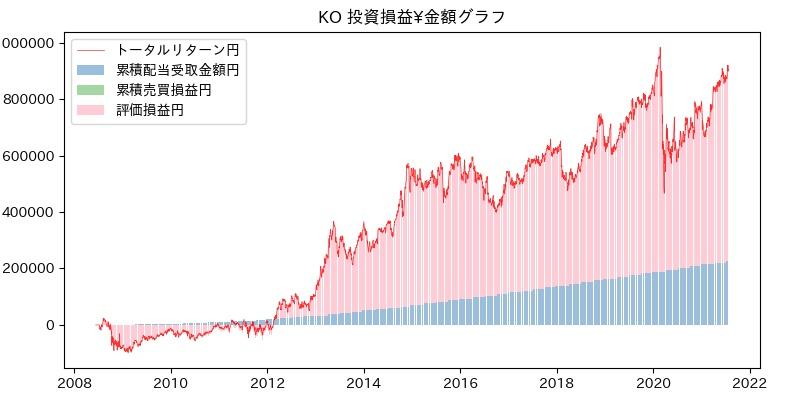 KO 投資損益¥グラフ