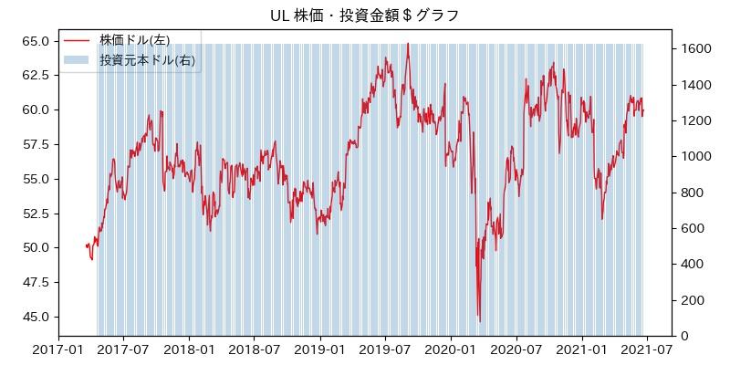 UL 株価・投資金額$グラフ