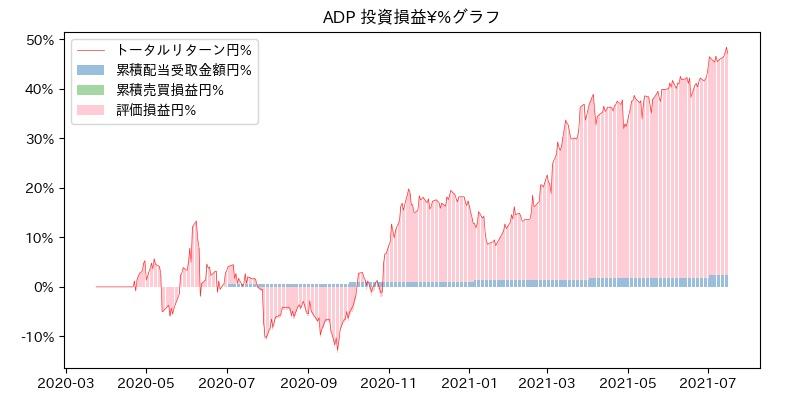 ADP 投資損益¥%グラフ
